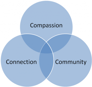 Compassion, Connection, Community