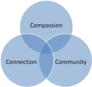 Compassion, Connection, Community